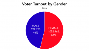 turnoutbygender